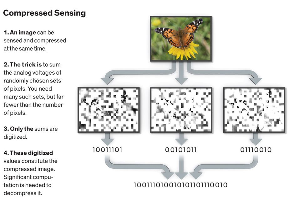 Compressed Sensing illustration