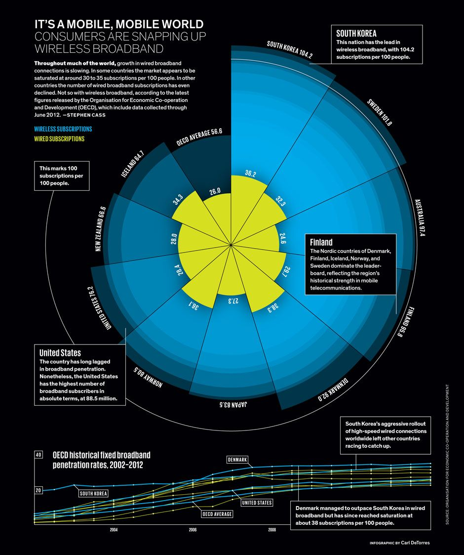 the data infographic