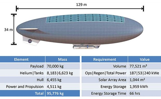 img airship concept, human mission