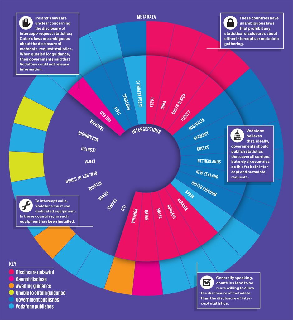 graphic illustration vodaphone reveals phone monitoring numbers
