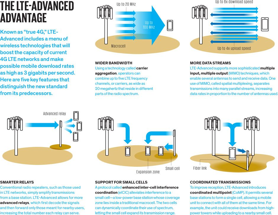 the LTE-advanced advantage illustration
