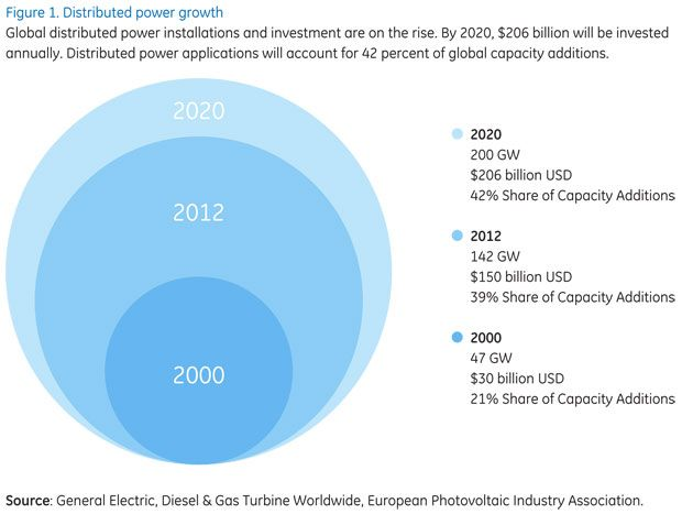 GE distributed energy outlook