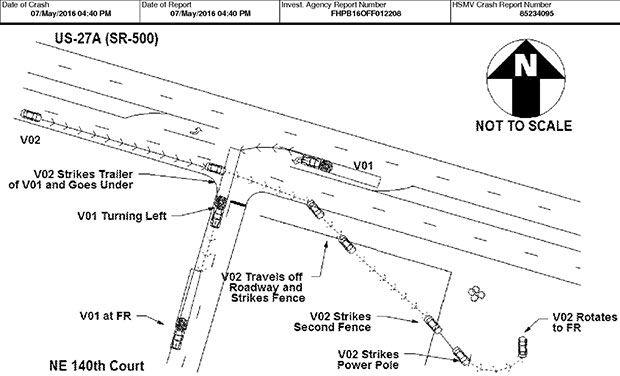 En la imagen se ve un esquema de cómo un trailer cruza la calzada de una autopista. Y se observa como el coche automático fue incapaz de detectar el camión.