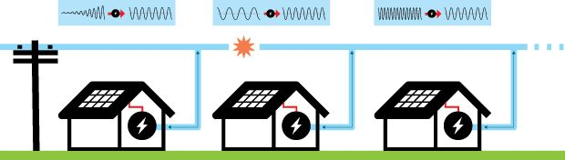 Can Smarter Solar Inverters Save The Grid - IEEE Spectrum