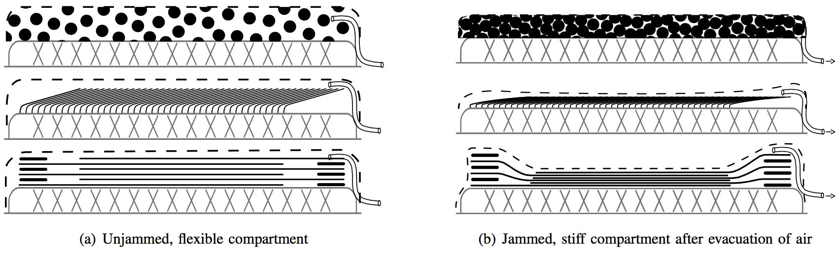 Ilustracja jammingu, źródło http://spectrum.ieee.org/automaton/robotics/robotics-hardware/soft-actuators-go-from-squishy-to-stiff-and-back-again