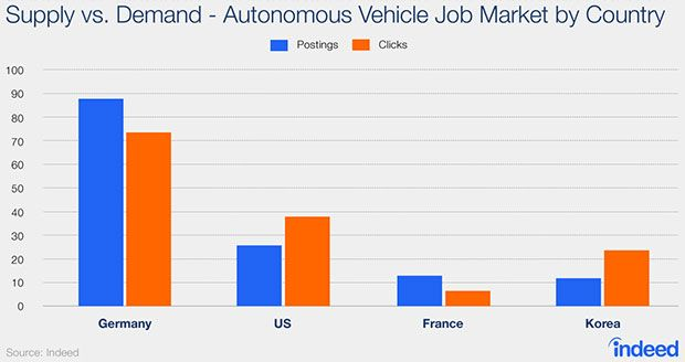 Where Are The Jobs For Autonomous Vehicle Engineers? GM And
