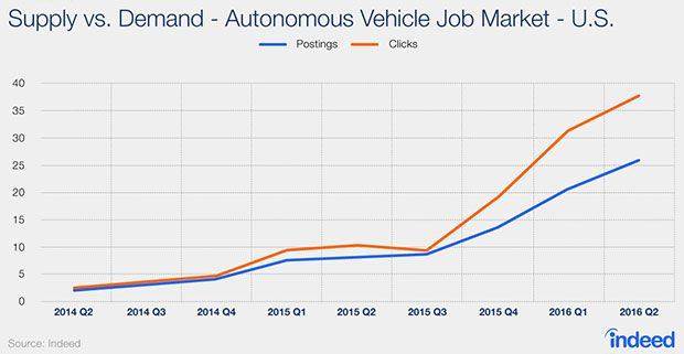 In this  graph tracking supply and demand of autonomous vehicle engineering jobs in the U.S. over time, both took a sharp upturn in 2015, and continue to climb dramatically