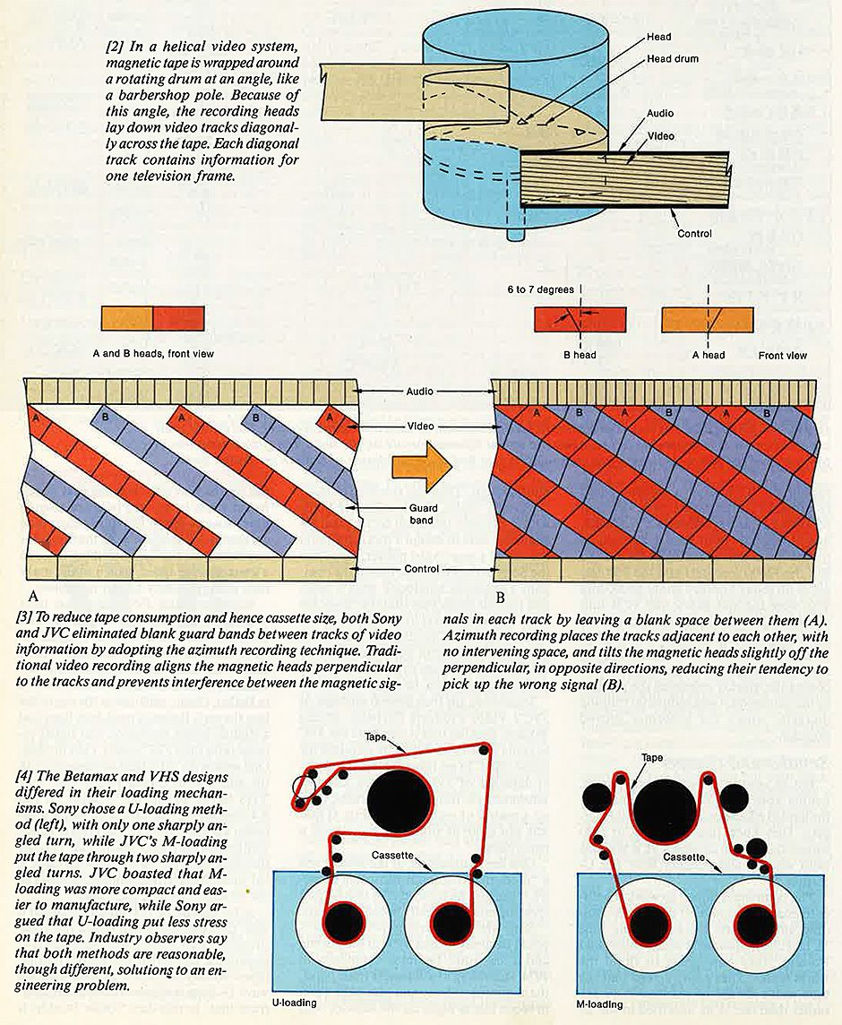 image: ieee spectrum a look at how your vcr tape played (or got tangled up  in the reels)