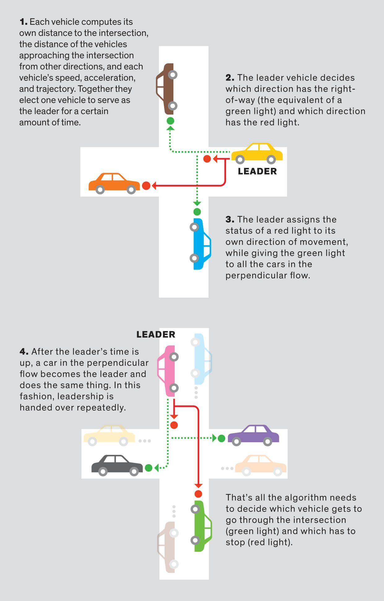 How Vehicle To Vehicle Communication Could Replace Traffic Lights And Shorten Commutes Ieee Spectrum
