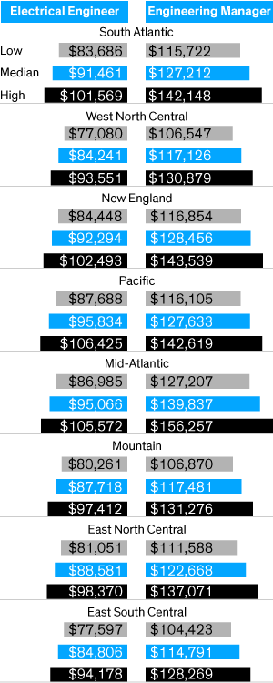 Bar chart showing low, median, and high salaries for electrical engineers and engineering managers in eight U.S. regions