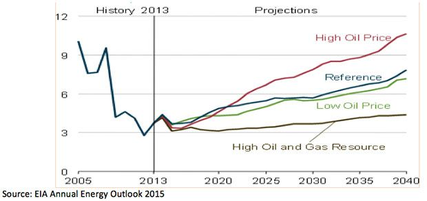 EIA scenarios and projections for Henry Hub natural gas spot prices