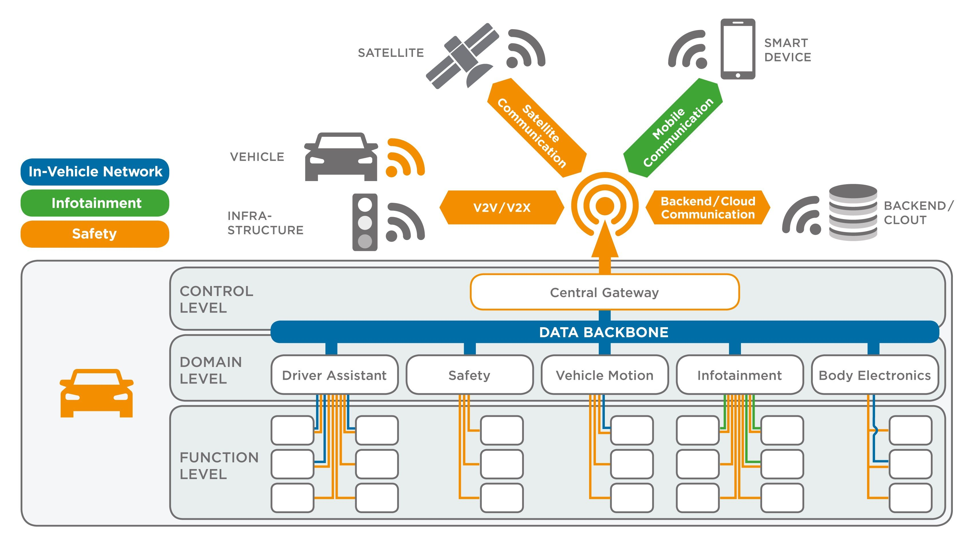 6 Key Connectivity Requirements Of Autonomous Driving - IEEE