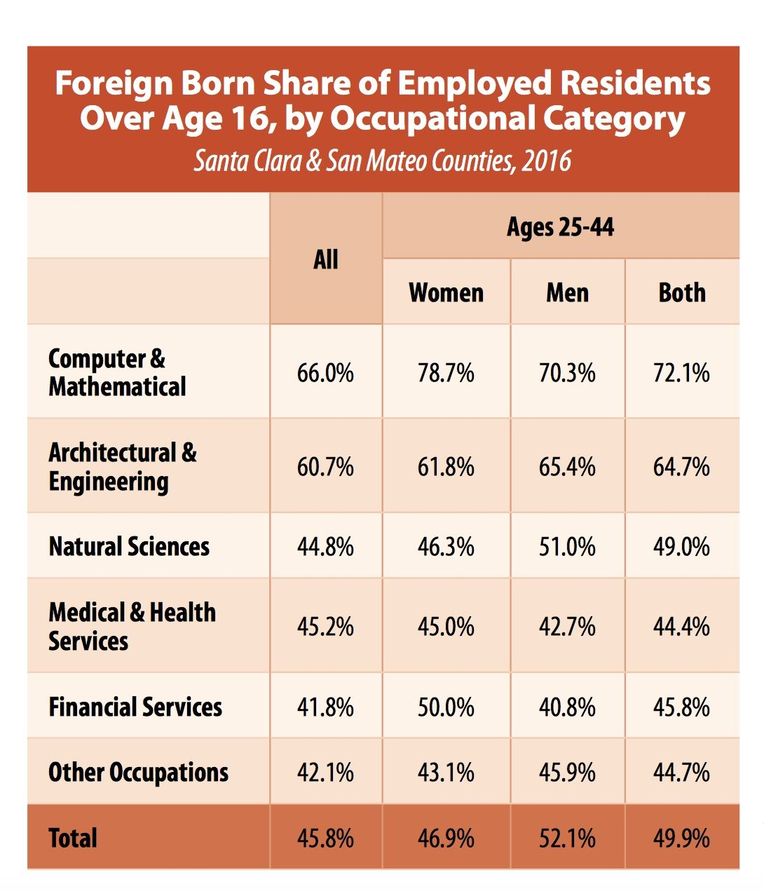 Chart showing percentage of foreign born by occupational category