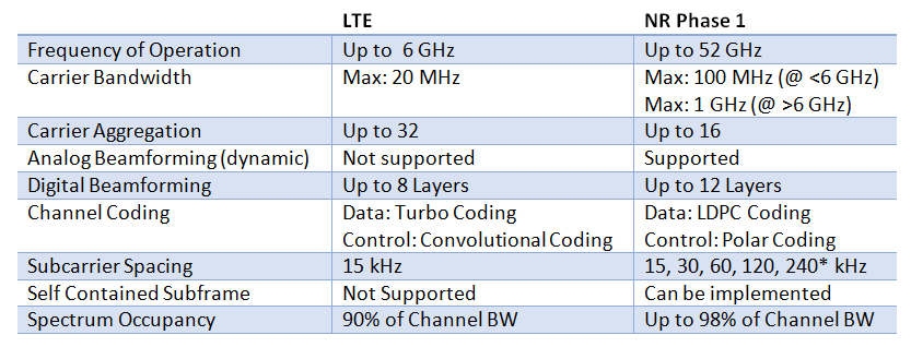 Table 1 Proposed millimeter-wave frequency bands for 5G. *For future study, not part of LTE Release 15