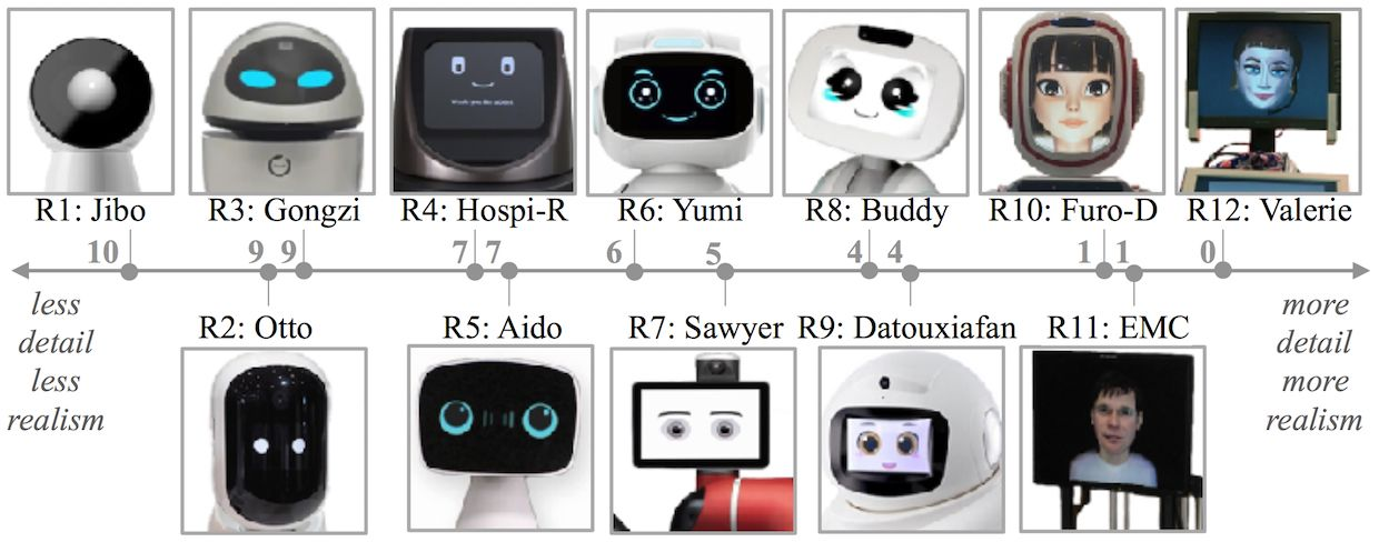 UW robot faces study