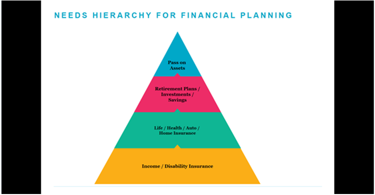 Needs Hierarchy for Financial Planning