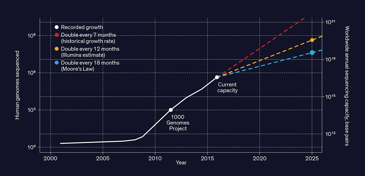 graph showing the growth of human genome sequencing