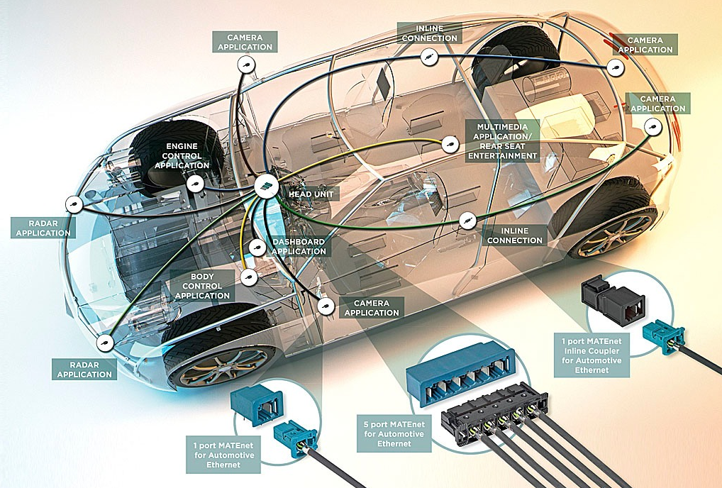 The Car In The Age Of Connectivity Enabling Car To Cloud