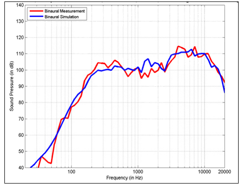 Comparison of measured and simulated BRIR in the frequency domain.