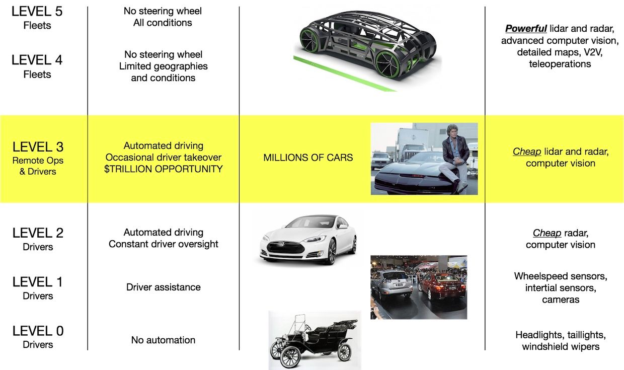 Different levels of vehicle driving autonomy will require different technologies