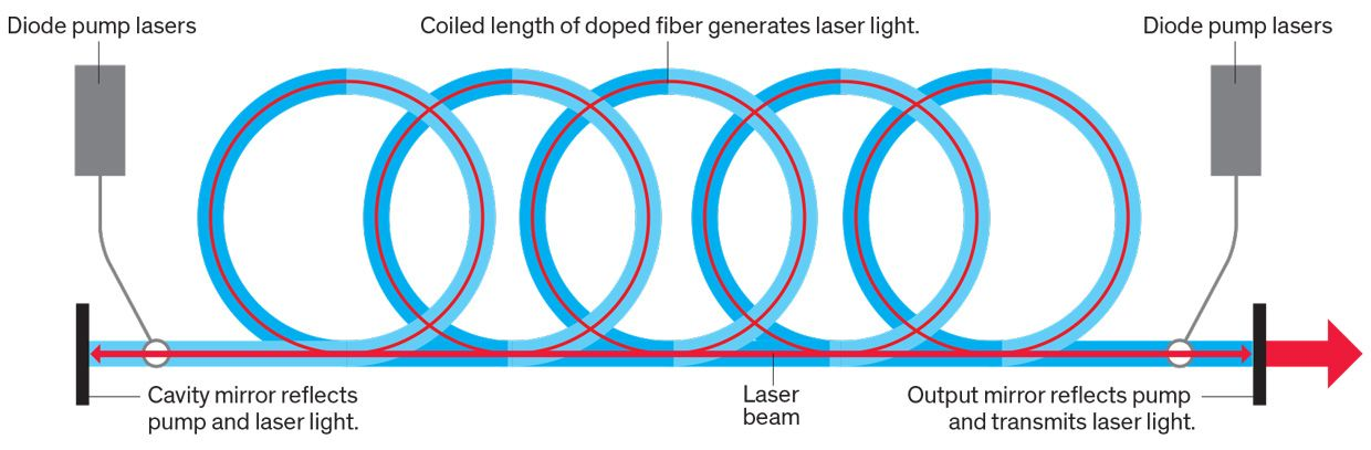 Fiber Lasers Mean Ray Guns Are Coming - IEEE Spectrum