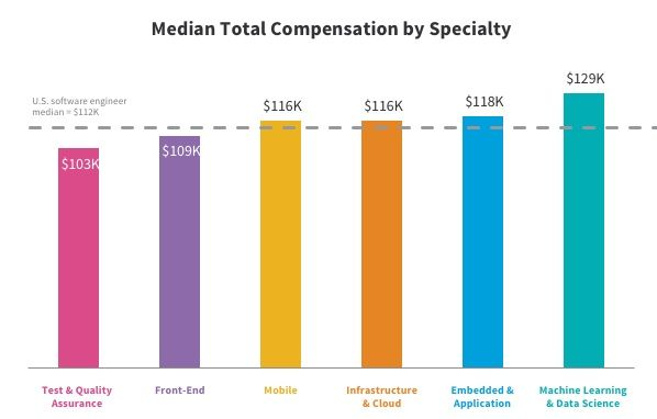 median total compensation by specialty