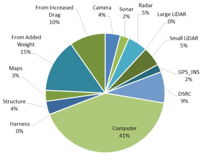 Sources of added energy consumption from Ford Fusion's autonomy system