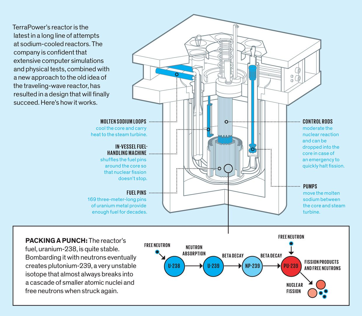 Terrapower S Nuclear Reactor Could Power The 21st Century Ieee Spectrum