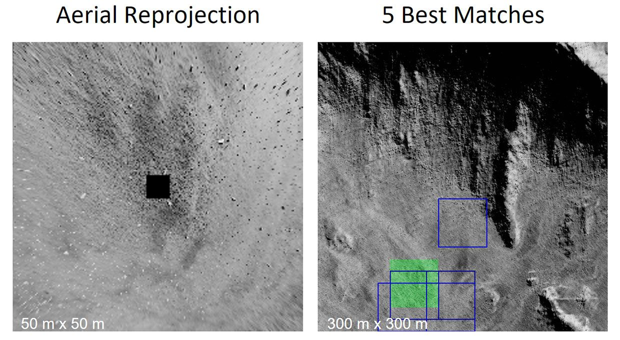 On the left, four ground-view camera images taken from the moon's simulated surface are reprocessed as a top-down aerial reprojection view of the lunar landscape. On the right, a deep learning algorithm uses moon satellite maps to come up with the five best candidate locations matching the aerial reprojection view.