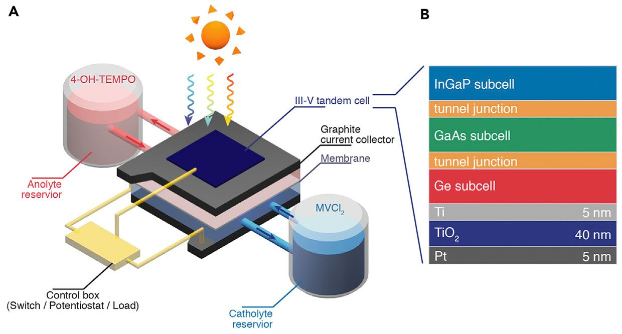 New Device Marries Solar Cells With Flow Batteries IEEE