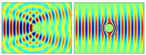 Controlling acoustic wave scattering from an object. Left: The scattering of a wave incident from the left from a rigid object is obvious: the reflection is quasi-specular, the shadow is deep, and a portion of wave power is spread in all directions. Right: Surrounding the same object with an ideal cloaking shell shows the absence of both reflection and shadow, while power is transmitted around the metamaterial object with virtually no losses.