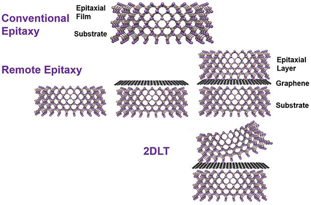 A process diagram showing the crystal structure copied through a layer of graphene and then peeled away
