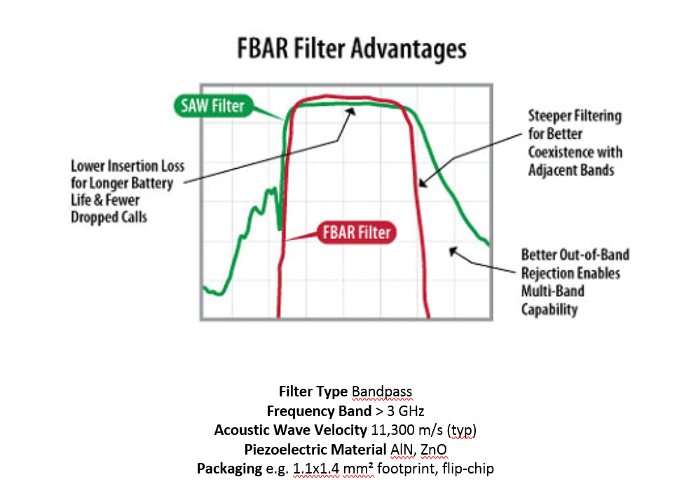 Design And Optimization Of Fbar Filters To Enable 5g - IEEE