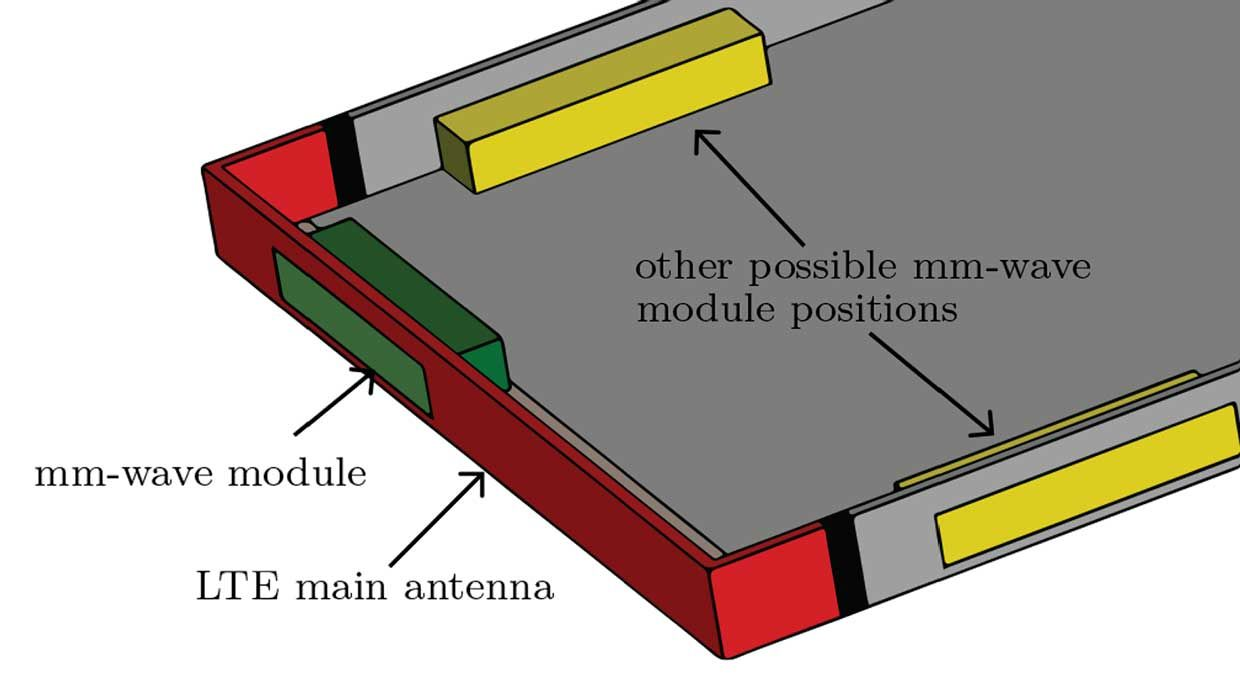 Diagram of the antenna placement