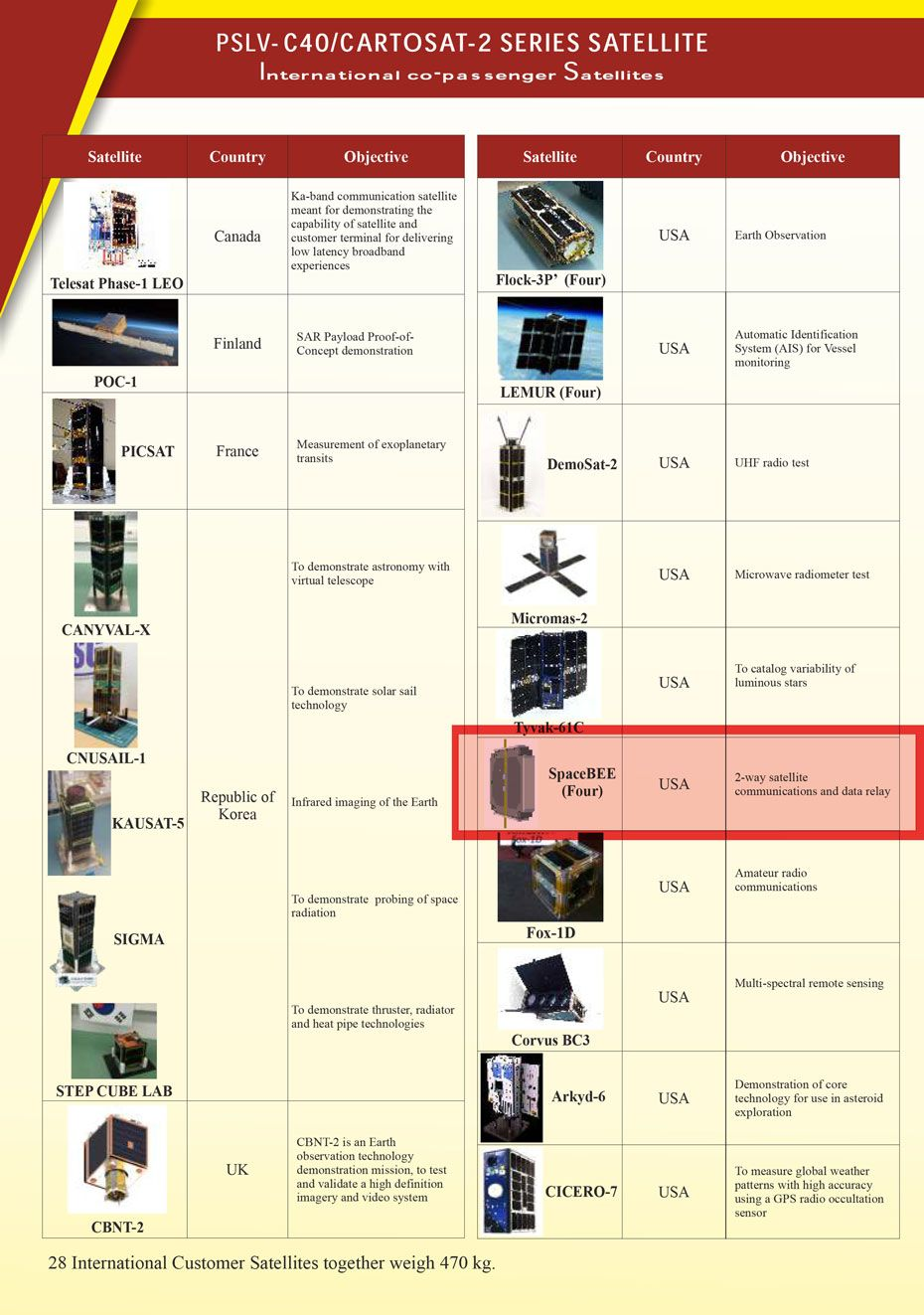 ISRO's list of satellite's aboard the Polar Satellite Launch Vehicle (PSLV) rocket.