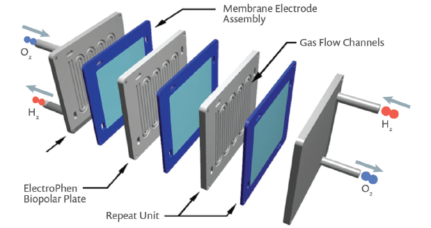 Figure 3. An example of a PEM fuel cell stack, which includes several layers of repeated units.