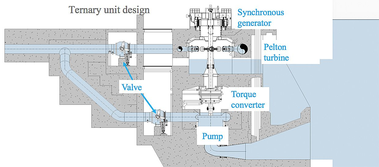 This illustration shows the ternary configuration of the Gordon Butte pumped hydro project, in which a generator is stacked on a turbine, which is stacked on a torque converter.