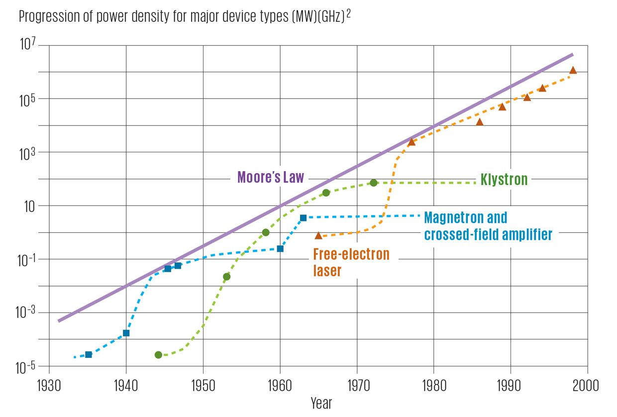 So What If We Apply Moores Law To >> During The 20th Century Vacuum Tubes Improved In A Moore S Law Like