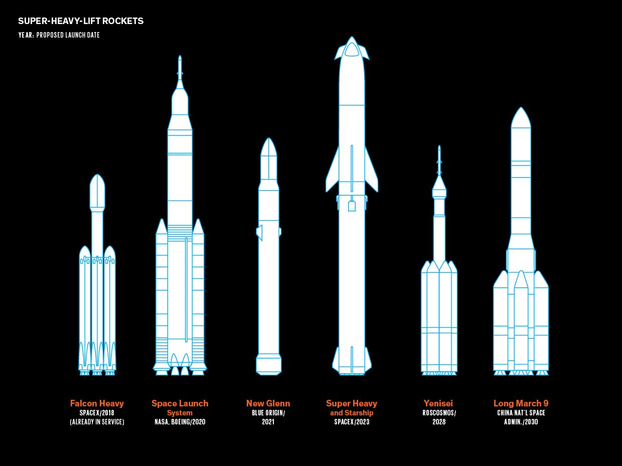 Illustration of current and future super-heavy-left rockets.
