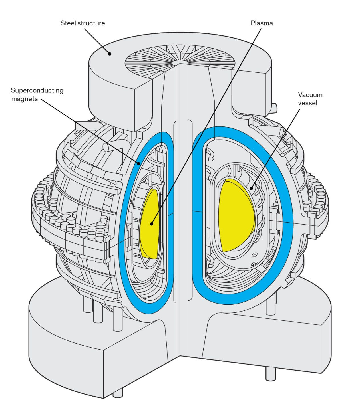 Illustration showing powerful electromagnetic fields confine and heat plasma inside a doughnut-shaped reactor.
