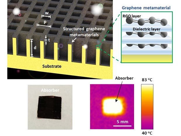 Schematic representation of the proposed three-dimensional (3D) structured graphene metamaterial (SGM) absorber.