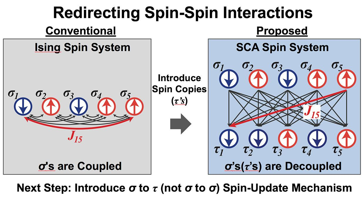 Diagrams comparing conventional and proposed spin-spin interactions