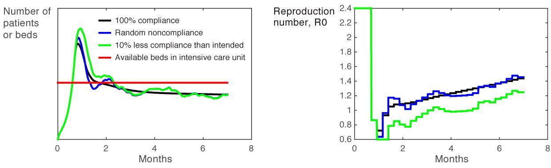 Graph, NonCompliance
