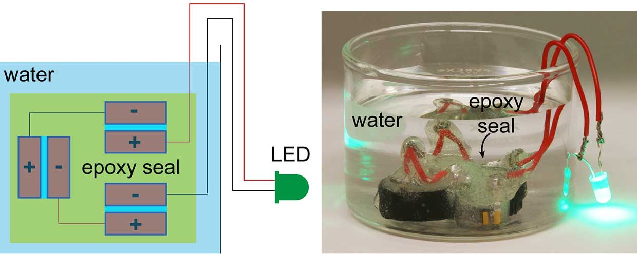 A brick supercapacitor coated with a simple five-minute epoxy is immersed in water, demonstrating the device's impermeability.