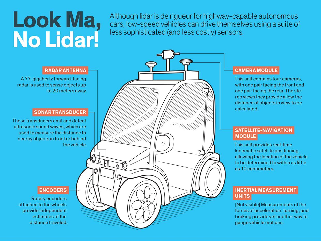 Although lidar is de rigueur for highway-capable autonomous cars, low-speed vehicles can drive themselves using a suite of less sophisticated (and less costly) sensors.