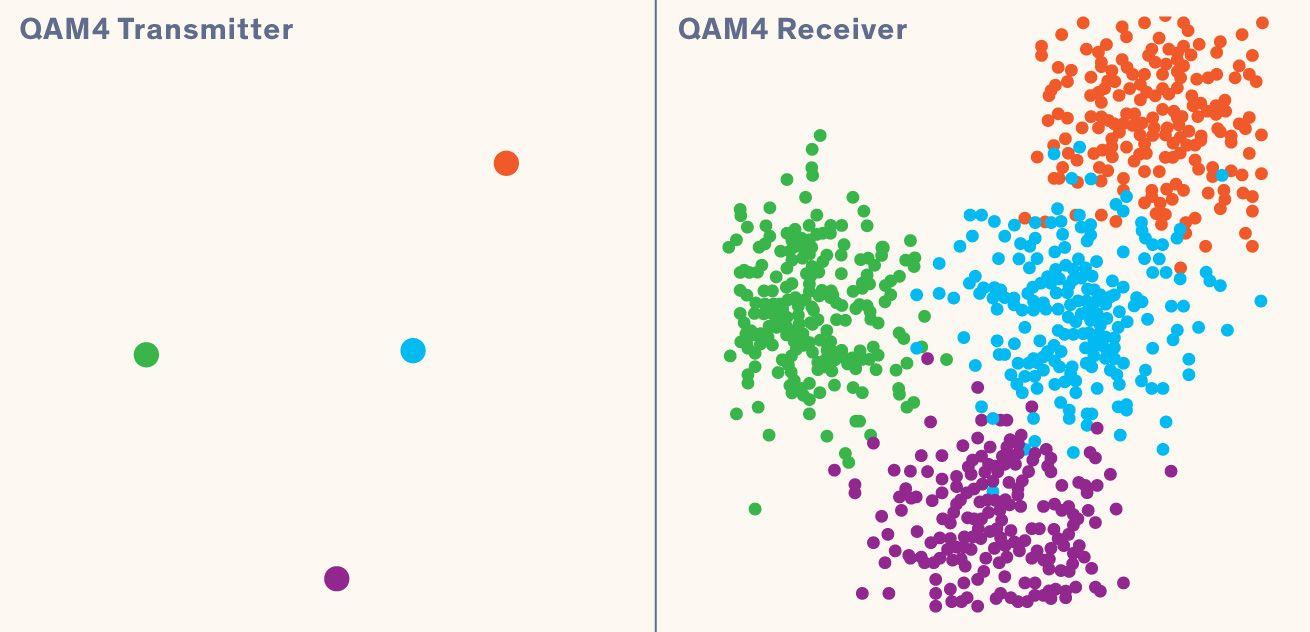Illustration of QAM4 Transmitter and Reciever
