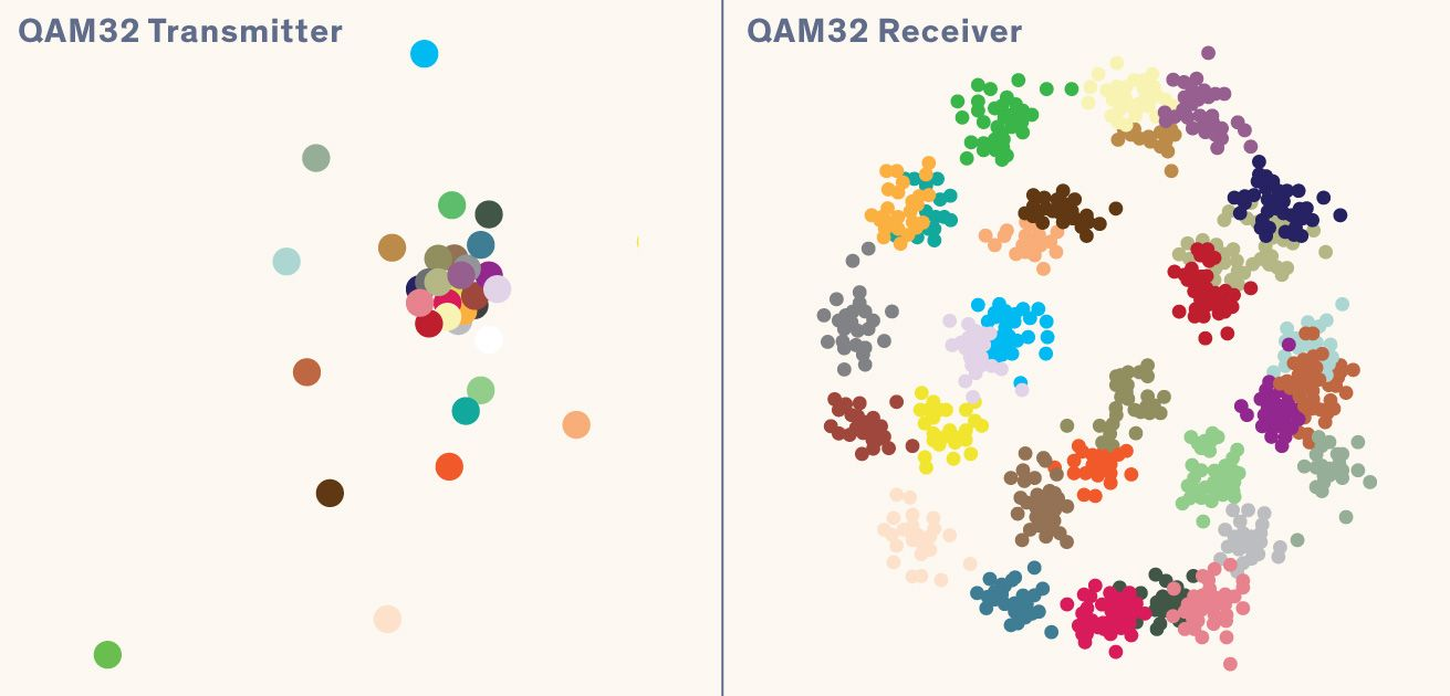 Illustration of QAM32 Transmitter and Receiver