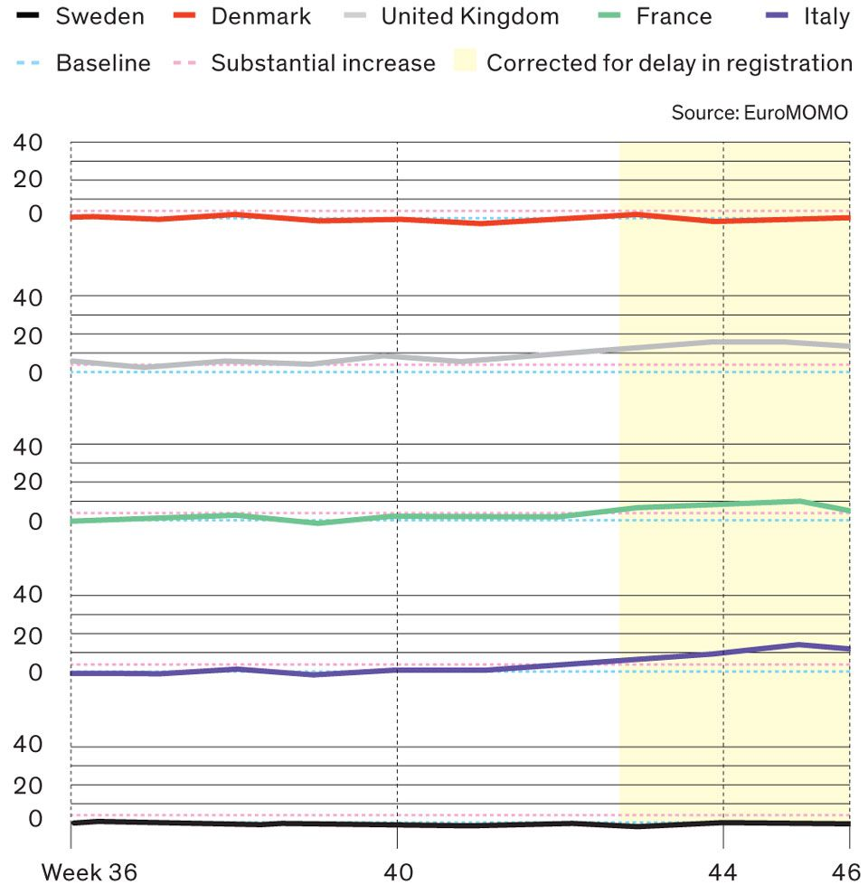 Z-Scores (Measures of Excess Mortality) for Some European Countries