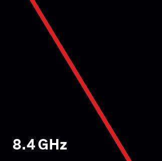 8.4 GHz