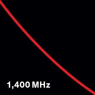 1,400 MHz